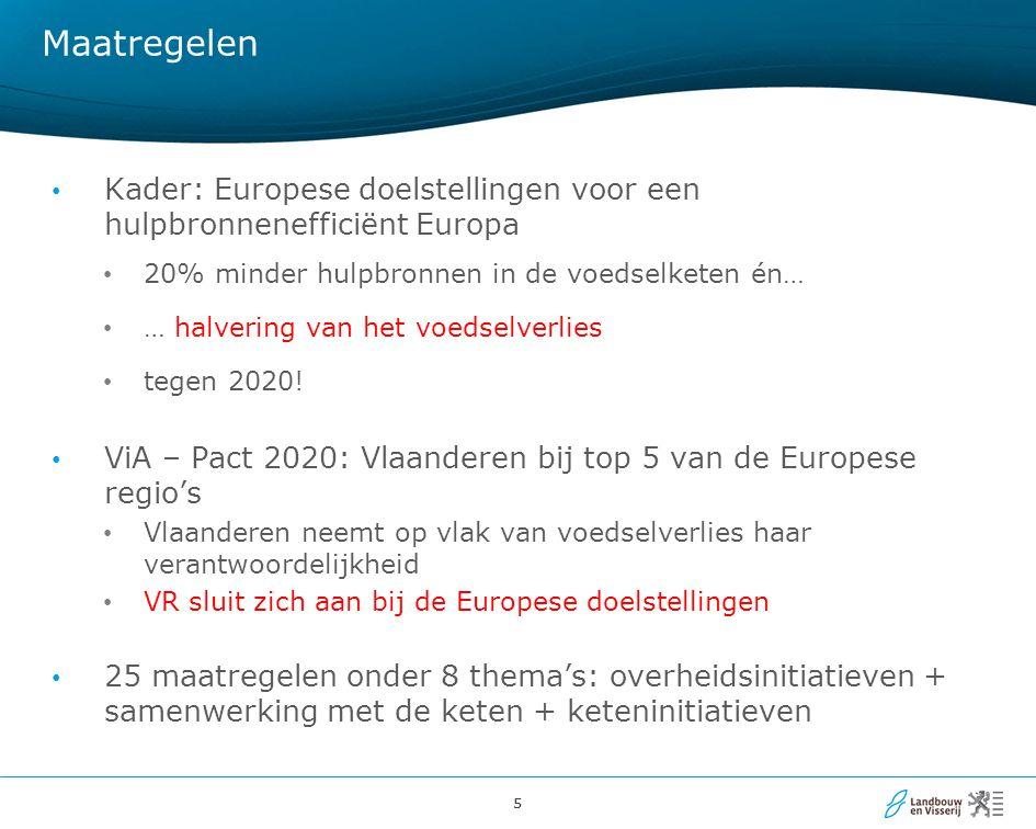 55 Maatregelen Kader: Europese doelstellingen voor een hulpbronnenefficiënt Europa 20% minder hulpbronnen in de voedselketen én… … halvering van het v
