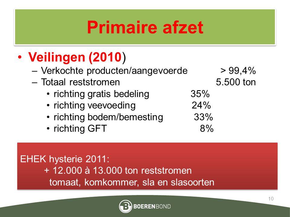Primaire afzet Veilingen (2010) –Verkochte producten/aangevoerde > 99,4% –Totaal reststromen 5.500 ton richting gratis bedeling 35% richting veevoedin