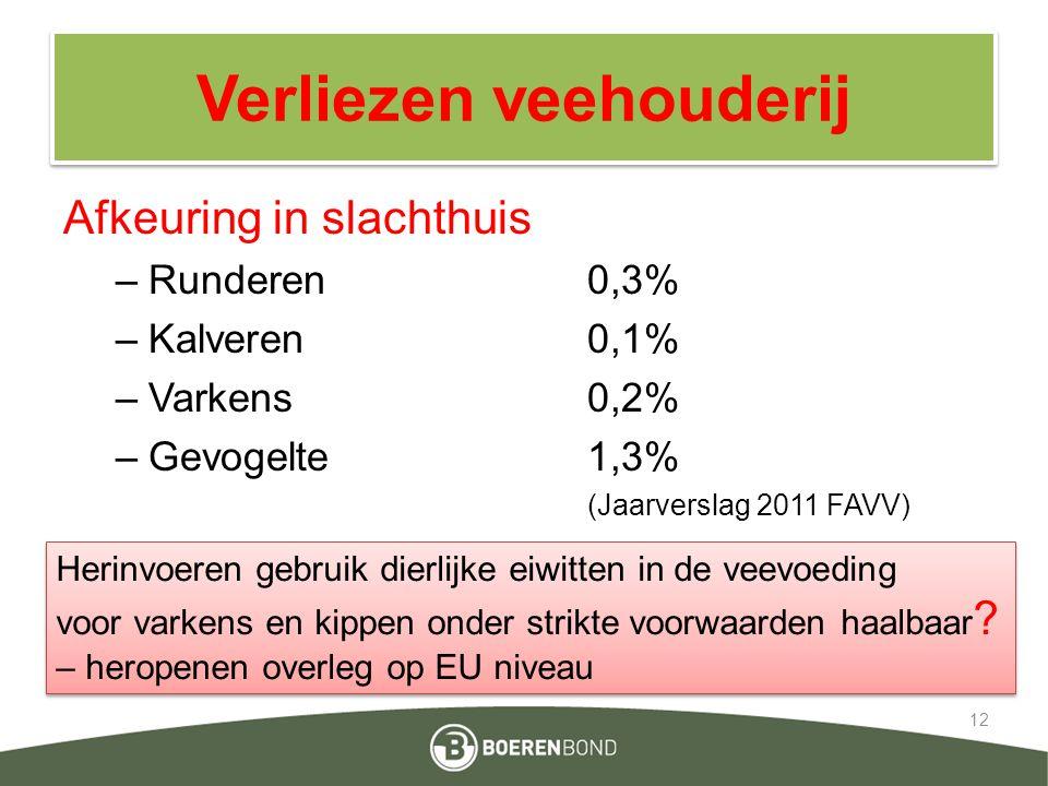 Verliezen veehouderij Afkeuring in slachthuis –Runderen 0,3% –Kalveren0,1% –Varkens 0,2% –Gevogelte1,3% (Jaarverslag 2011 FAVV) 12 Herinvoeren gebruik