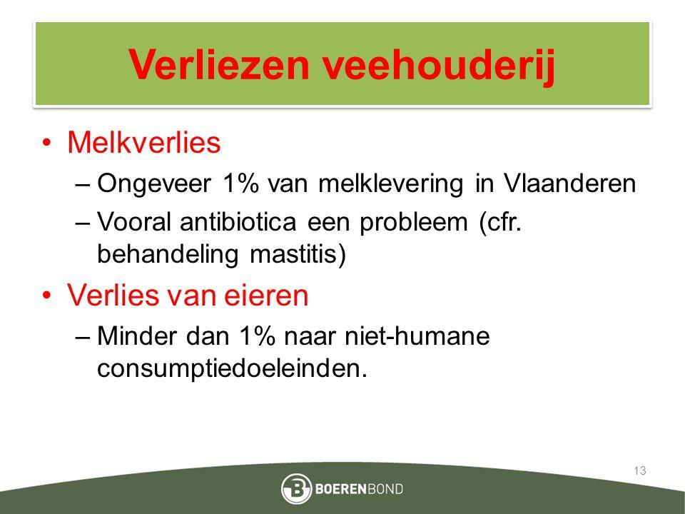 Verliezen veehouderij Melkverlies –Ongeveer 1% van melklevering in Vlaanderen –Vooral antibiotica een probleem (cfr. behandeling mastitis) Verlies van