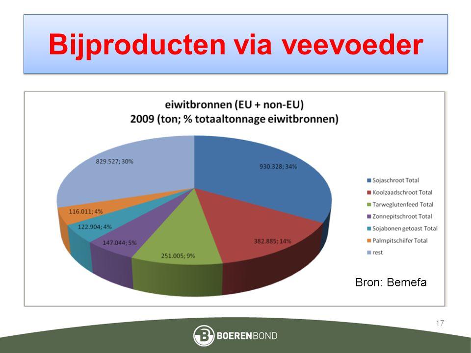 Bijproducten via veevoeder 17 Bron: Bemefa