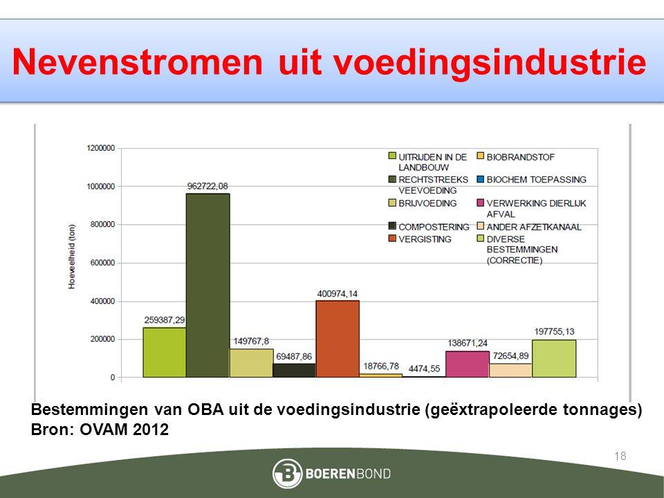 Nevenstromen uit voedingsindustrie 18 Bestemmingen van OBA uit de voedingsindustrie (geëxtrapoleerde tonnages) Bron: OVAM 2012