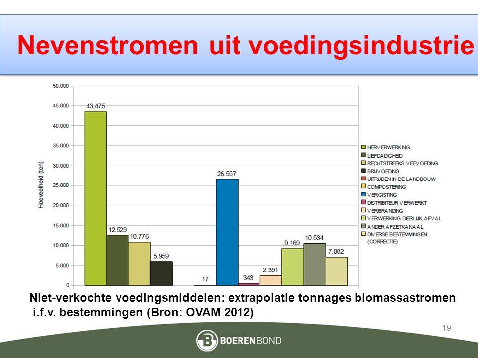 Nevenstromen uit voedingsindustrie 19 Niet-verkochte voedingsmiddelen: extrapolatie tonnages biomassastromen i.f.v. bestemmingen (Bron: OVAM 2012)