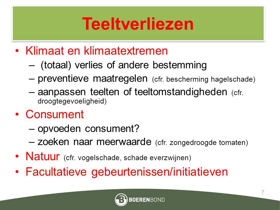 Teeltverliezen Klimaat en klimaatextremen – (totaal) verlies of andere bestemming –preventieve maatregelen (cfr. bescherming hagelschade) –aanpassen t