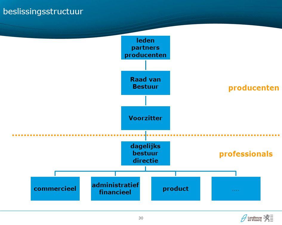 30 beslissingsstructuur leden partners producenten Raad van Bestuur Voorzitter dagelijks bestuur directie commercieel administratief financieel product ….
