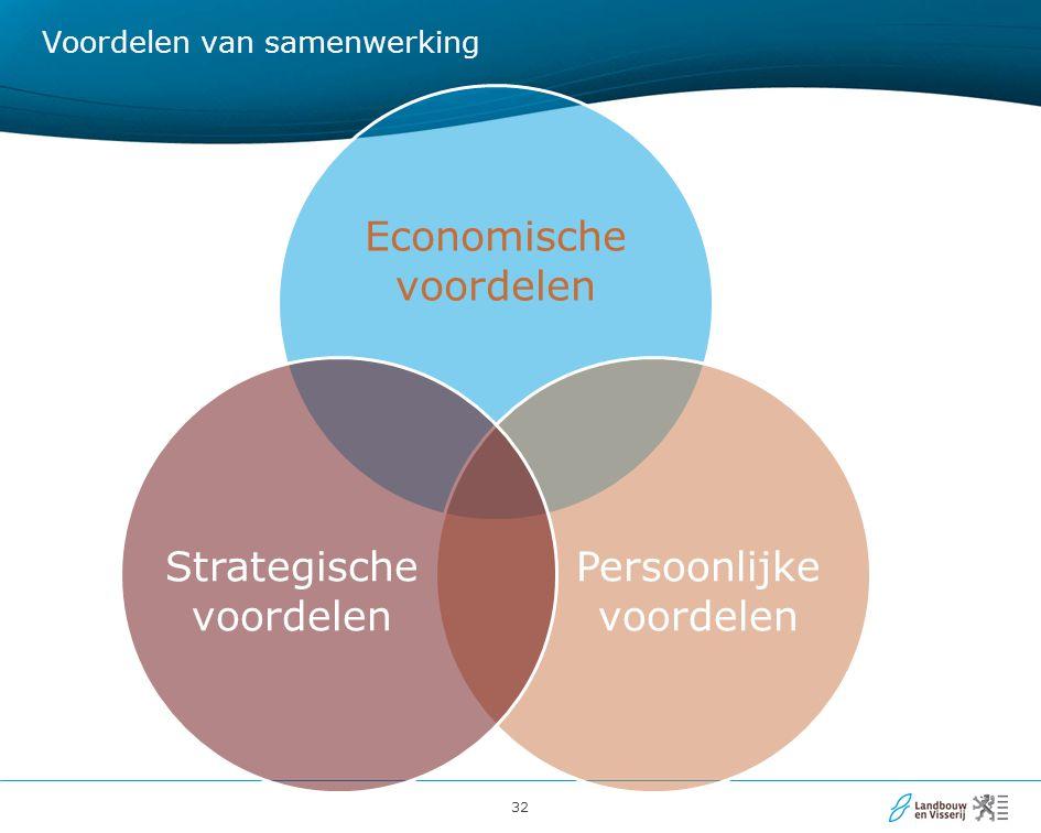 32 Economische voordelen Persoonlijke voordelen Strategische voordelen Voordelen van samenwerking
