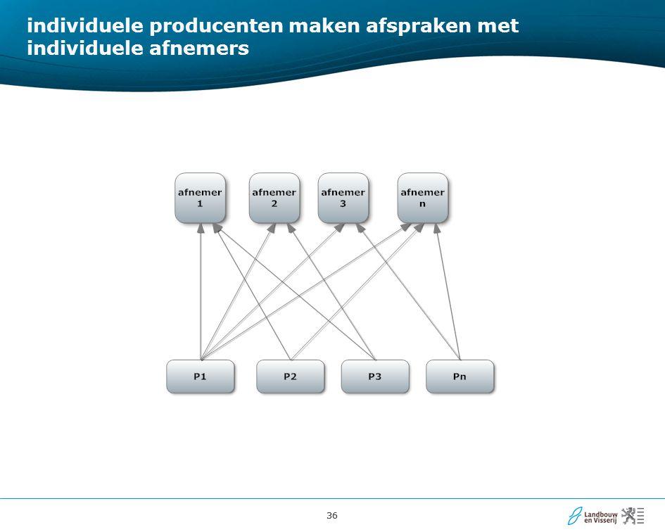 36 individuele producenten maken afspraken met individuele afnemers