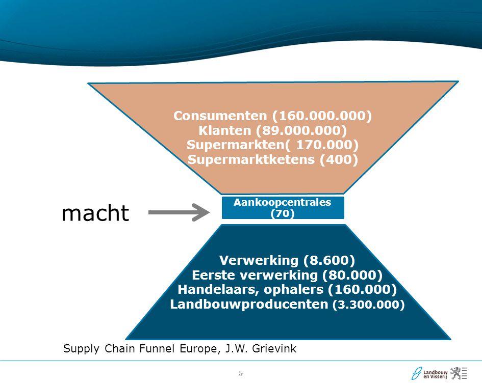 55 Supply Chain Funnel Europe, J.W.