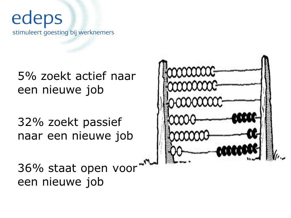edeps bvba Vlamingstraat 4 B-8560 Wevelgem België eric.debacker@edeps.be www.edeps.be Tel.