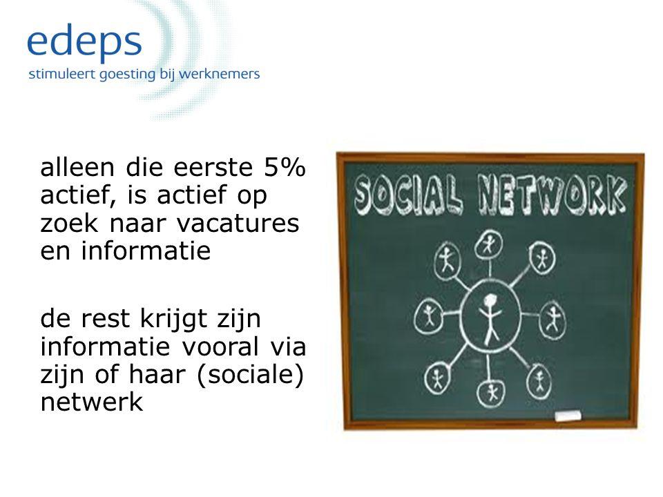 alleen die eerste 5% actief, is actief op zoek naar vacatures en informatie de rest krijgt zijn informatie vooral via zijn of haar (sociale) netwerk
