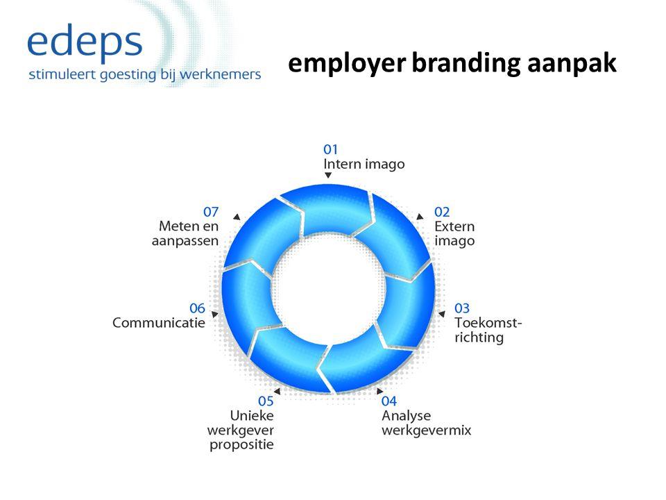 stap 1:intern imago Hoe betrokken zijn uw medewerkers ?