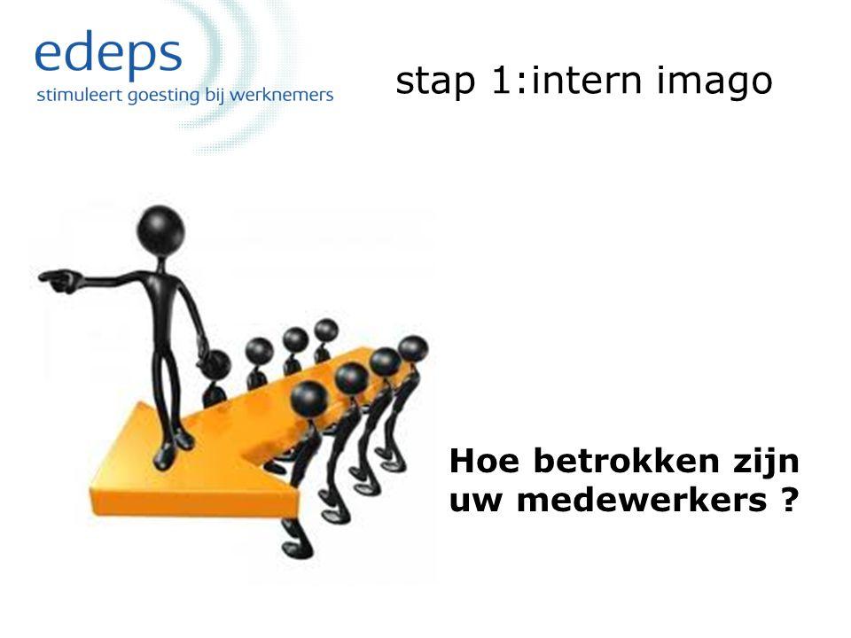 stap 1:intern imago Hoe betrokken zijn uw medewerkers