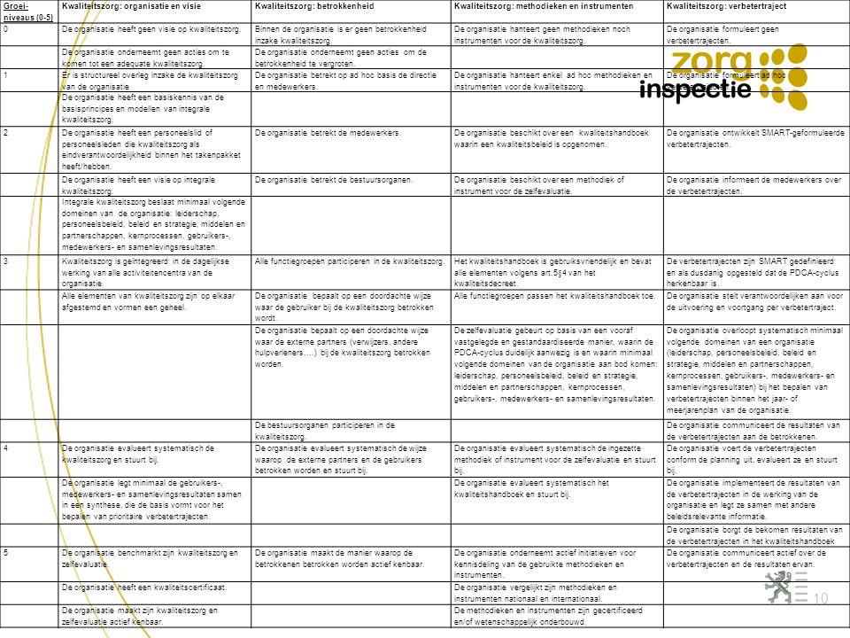 10 Groei- niveaus (0-5) Kwaliteitszorg: organisatie en visieKwaliteitszorg: betrokkenheidKwaliteitszorg: methodieken en instrumentenKwaliteitszorg: ve