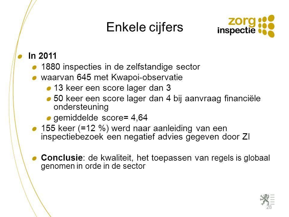 Enkele cijfers 28 In 2011 1880 inspecties in de zelfstandige sector waarvan 645 met Kwapoi-observatie 13 keer een score lager dan 3 50 keer een score