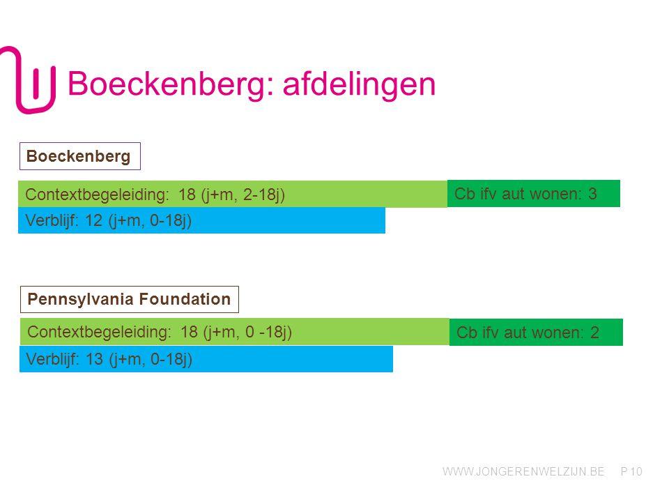 WWW.JONGERENWELZIJN.BE P Boeckenberg: afdelingen 10 Contextbegeleiding: 18 (j+m, 2-18j) Cb ifv aut wonen: 3 Verblijf: 12 (j+m, 0-18j) Boeckenberg Penn