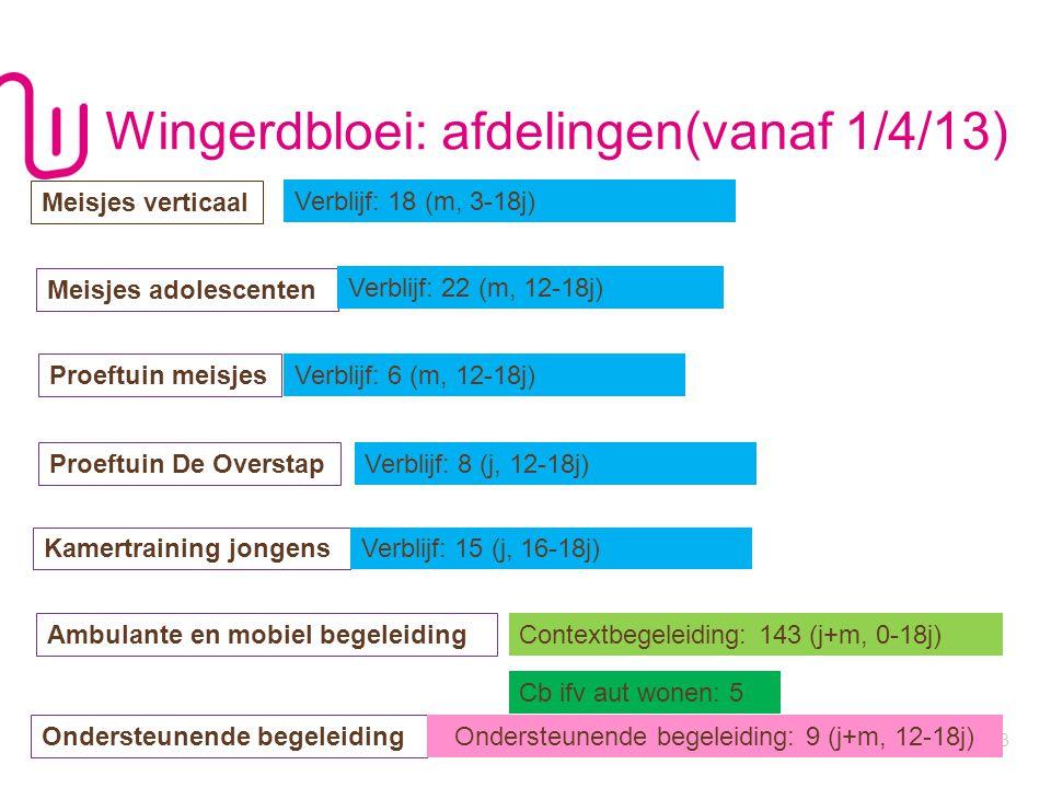 WWW.JONGERENWELZIJN.BE P Wingerdbloei: afdelingen(vanaf 1/4/13) 13 Meisjes verticaal Meisjes adolescenten Verblijf: 18 (m, 3-18j) Proeftuin meisjes Am