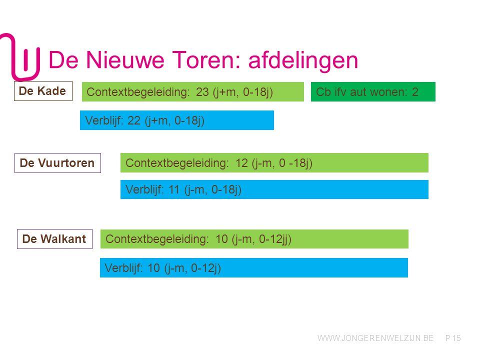 WWW.JONGERENWELZIJN.BE P De Nieuwe Toren: afdelingen 15 Contextbegeleiding: 23 (j+m, 0-18j)Cb ifv aut wonen: 2 Verblijf: 22 (j+m, 0-18j) De Kade De Wa