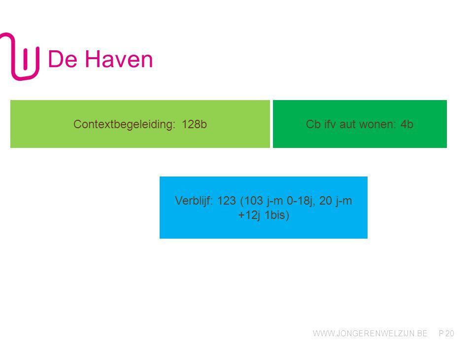WWW.JONGERENWELZIJN.BE P De Haven 20 Contextbegeleiding: 128b Cb ifv aut wonen: 4b Verblijf: 123 (103 j-m 0-18j, 20 j-m +12j 1bis)