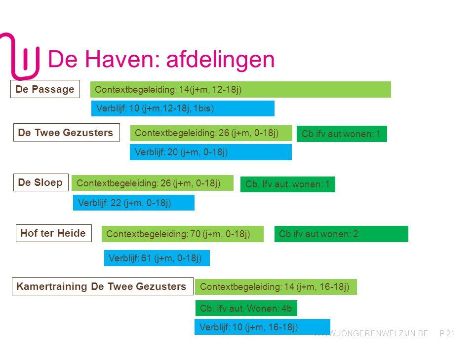 WWW.JONGERENWELZIJN.BE P De Haven: afdelingen 21 Contextbegeleiding: 14(j+m, 12-18j) Verblijf: 10 (j+m,12-18j, 1bis) De Passage Verblijf: 20 (j+m, 0-1