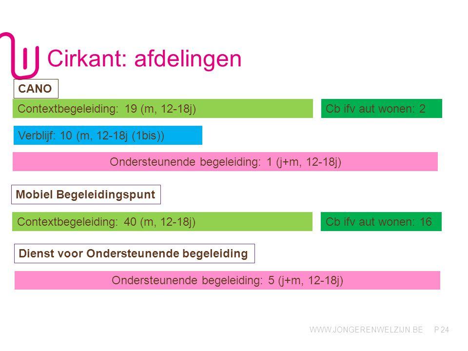WWW.JONGERENWELZIJN.BE P Cirkant: afdelingen 24 Contextbegeleiding: 19 (m, 12-18j)Cb ifv aut wonen: 2 Verblijf: 10 (m, 12-18j (1bis)) CANO Mobiel Bege