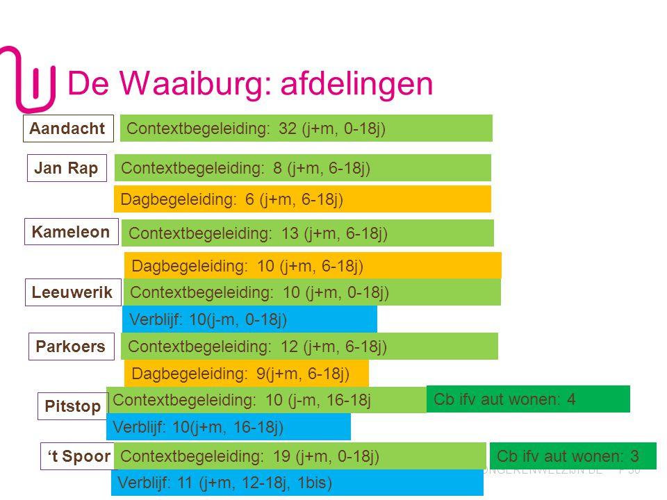 WWW.JONGERENWELZIJN.BE P De Waaiburg: afdelingen 30 Aandacht Jan Rap Contextbegeleiding: 8 (j+m, 6-18j) Contextbegeleiding: 10 (j-m, 16-18j Verblijf: