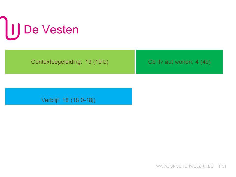 WWW.JONGERENWELZIJN.BE P De Vesten 31 Contextbegeleiding: 19 (19 b) Cb ifv aut wonen: 4 (4b) Verblijf: 18 (18 0-18j)