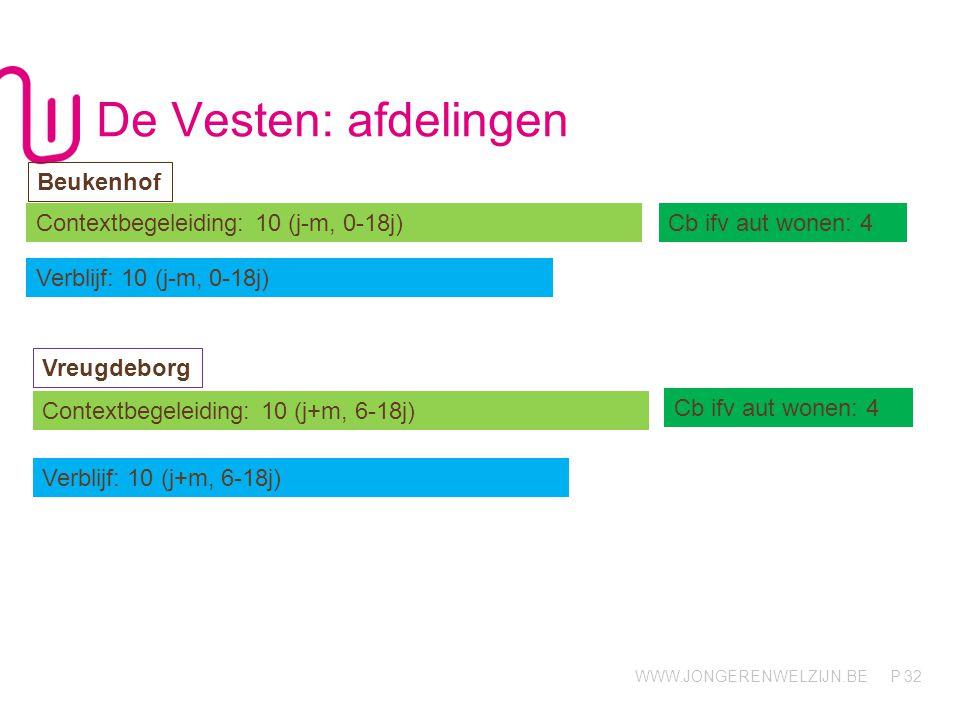 WWW.JONGERENWELZIJN.BE P De Vesten: afdelingen 32 Contextbegeleiding: 10 (j-m, 0-18j)Cb ifv aut wonen: 4 Verblijf: 10 (j-m, 0-18j) Beukenhof Vreugdebo