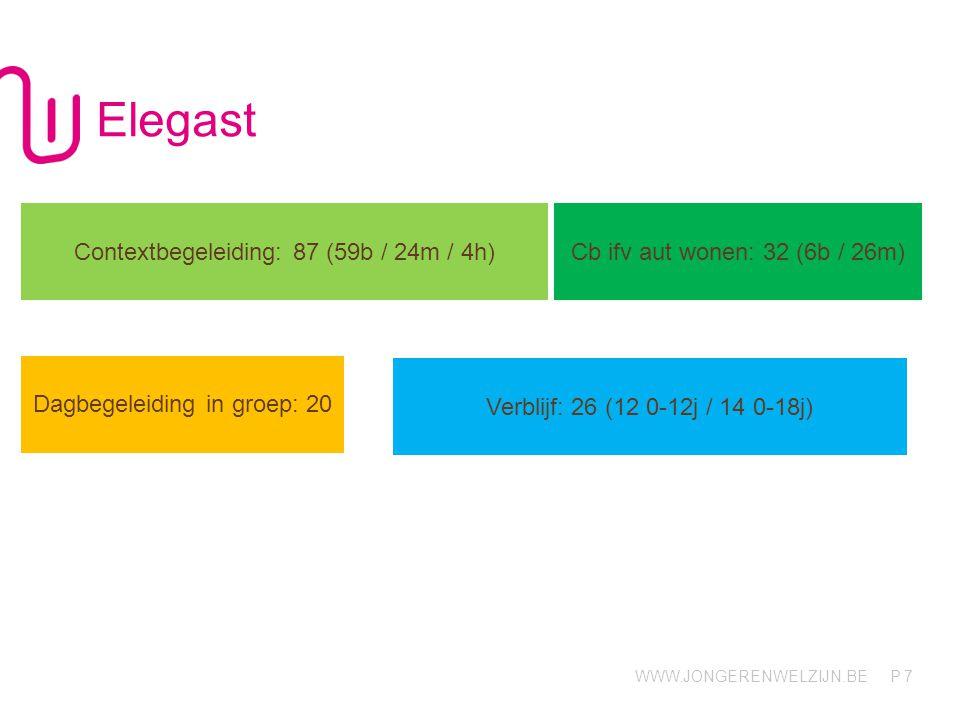 WWW.JONGERENWELZIJN.BE P Elegast 7 Contextbegeleiding: 87 (59b / 24m / 4h) Cb ifv aut wonen: 32 (6b / 26m) Dagbegeleiding in groep: 20 Verblijf: 26 (1