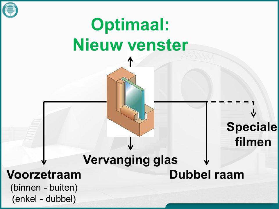 Voorzetraam (binnen - buiten) (enkel - dubbel) Vervanging glas Dubbel raam Optimaal: Nieuw venster Speciale filmen