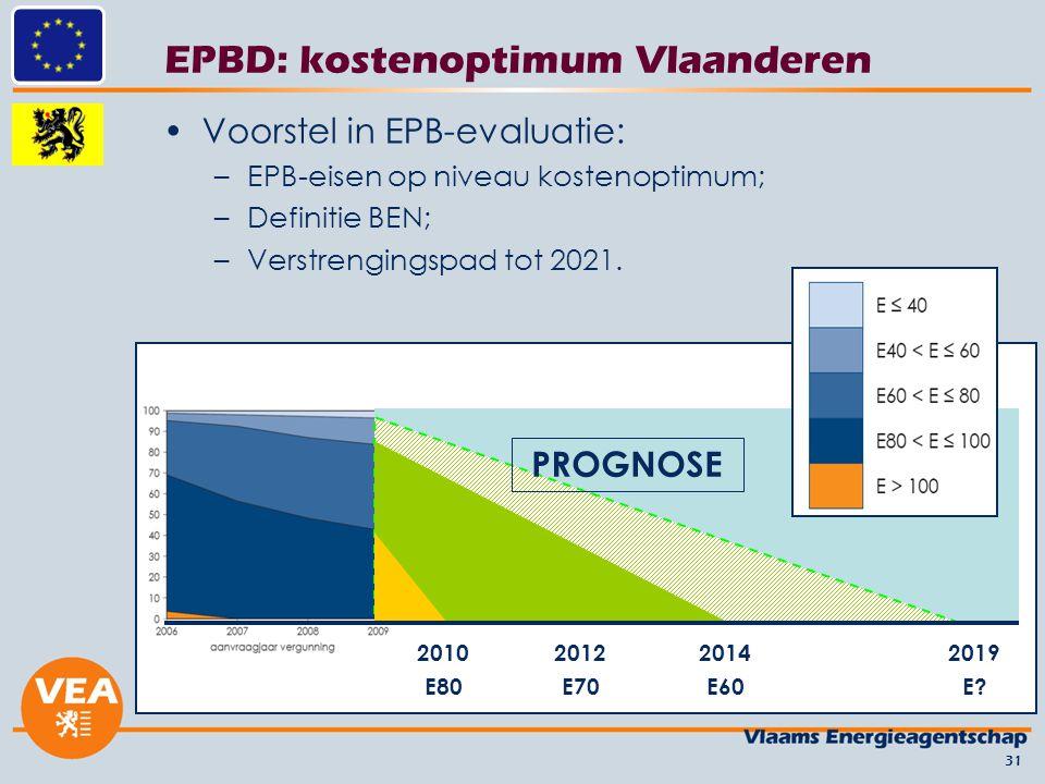 EPBD: kostenoptimum Vlaanderen Voorstel in EPB-evaluatie: –EPB-eisen op niveau kostenoptimum; –Definitie BEN; –Verstrengingspad tot 2021. 31 2010 E80