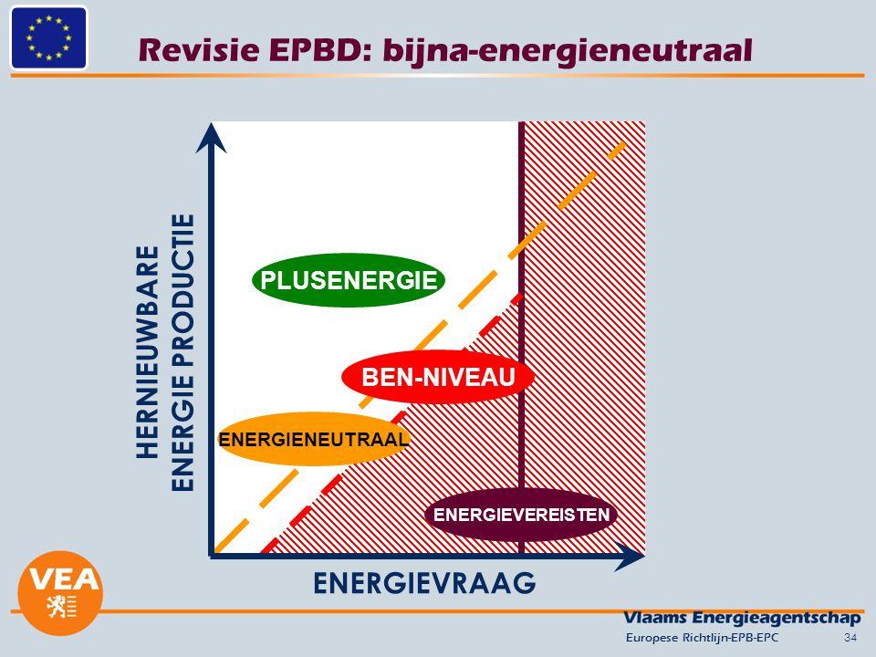 Revisie EPBD: bijna-energieneutraal 34 ENERGIEVRAAG HERNIEUWBARE ENERGIE PRODUCTIE ENERGIEVEREISTEN BEN-NIVEAU PLUSENERGIE ENERGIENEUTRAAL Europese Richtlijn-EPB-EPC