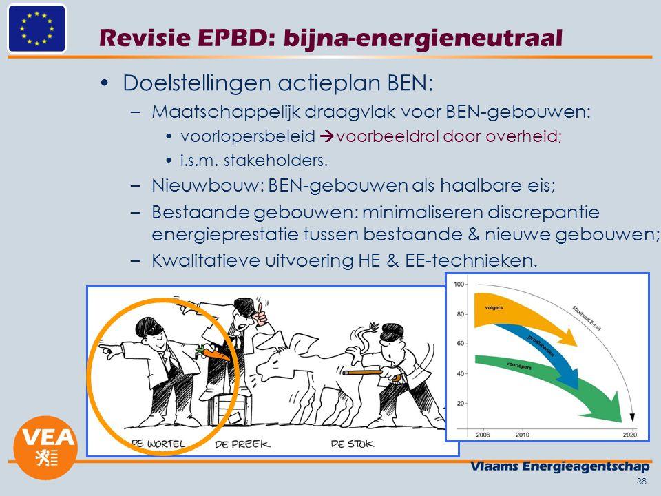 Revisie EPBD: bijna-energieneutraal Doelstellingen actieplan BEN: –Maatschappelijk draagvlak voor BEN-gebouwen: voorlopersbeleid  voorbeeldrol door overheid; i.s.m.