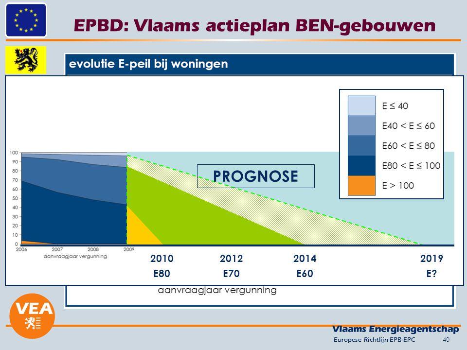EPBD: Vlaams actieplan BEN-gebouwen 40 2010 E80 2014 E60 2012 E70 2019 E? PROGNOSE Europese Richtlijn-EPB-EPC