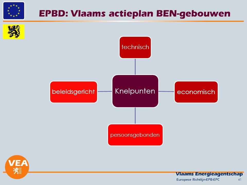 EPBD: Vlaams actieplan BEN-gebouwen 41 Knelpunten technisch economisch persoonsgebonden beleidsgericht Europese Richtlijn-EPB-EPC