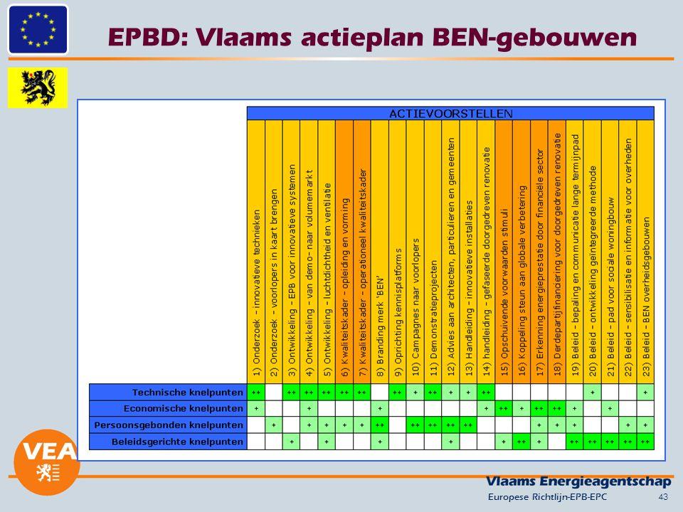EPBD: Vlaams actieplan BEN-gebouwen 43Europese Richtlijn-EPB-EPC
