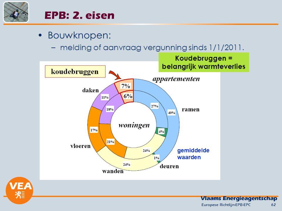 Bouwknopen: –melding of aanvraag vergunning sinds 1/1/2011. Europese Richtlijn-EPB-EPC62 EPB: 2. eisen Koudebruggen = belangrijk warmteverlies