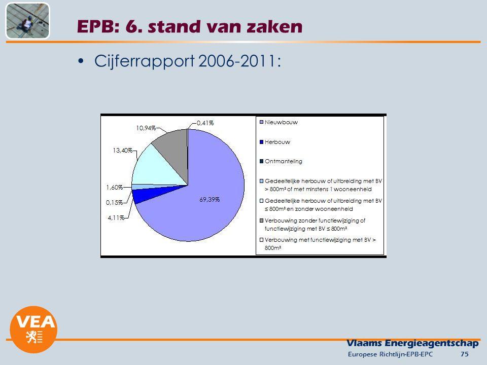 Cijferrapport 2006-2011: Europese Richtlijn-EPB-EPC75 EPB: 6. stand van zaken