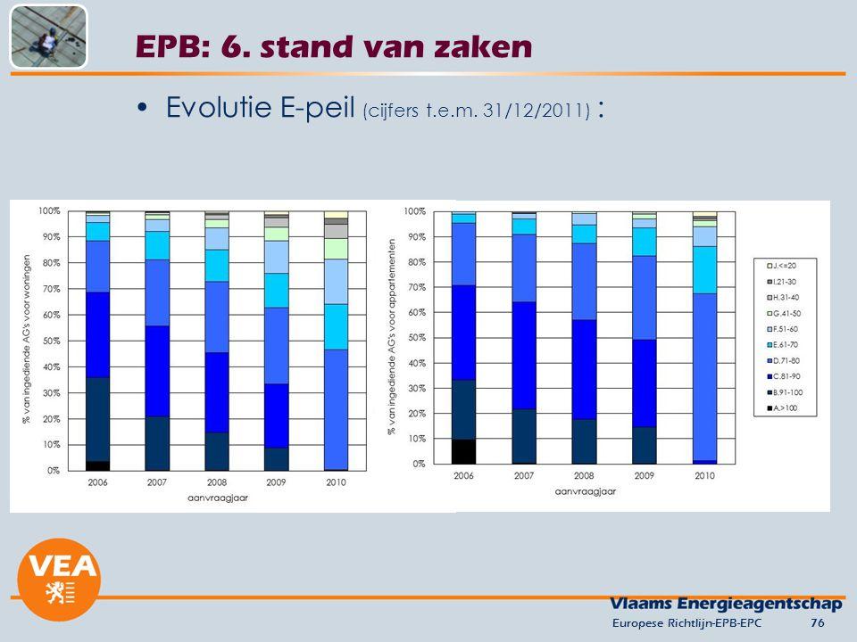 Evolutie E-peil (cijfers t.e.m. 31/12/2011) : Europese Richtlijn-EPB-EPC76 EPB: 6. stand van zaken