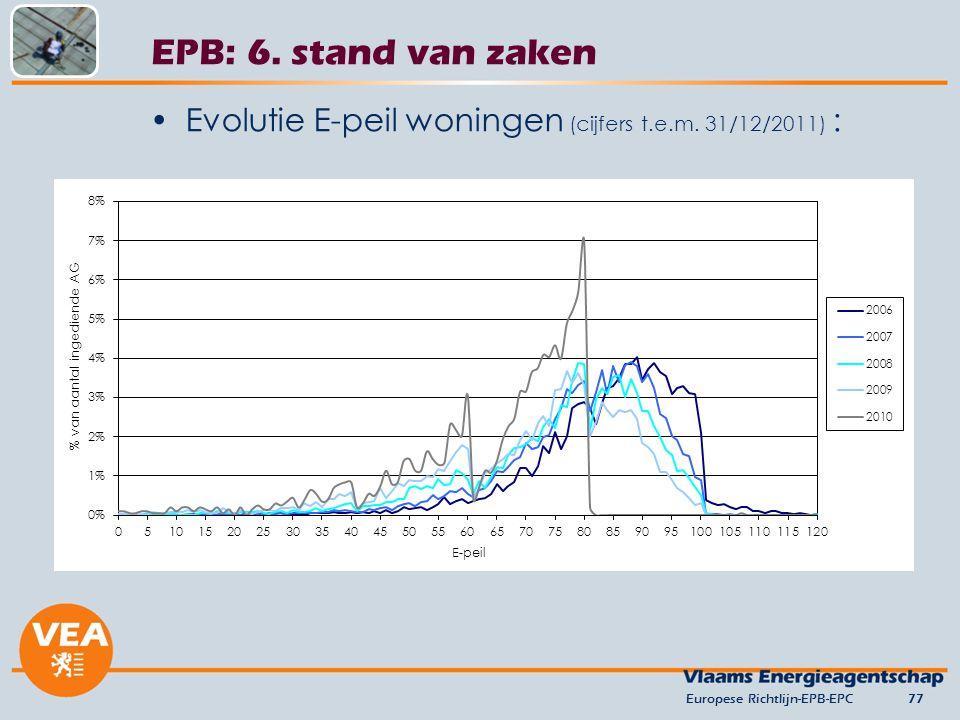 Evolutie E-peil woningen (cijfers t.e.m. 31/12/2011) : Europese Richtlijn-EPB-EPC77 EPB: 6. stand van zaken