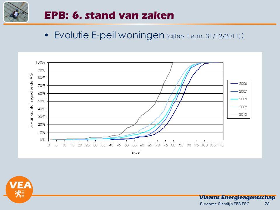 Evolutie E-peil woningen (cijfers t.e.m. 31/12/2011) : Europese Richtlijn-EPB-EPC78 EPB: 6. stand van zaken