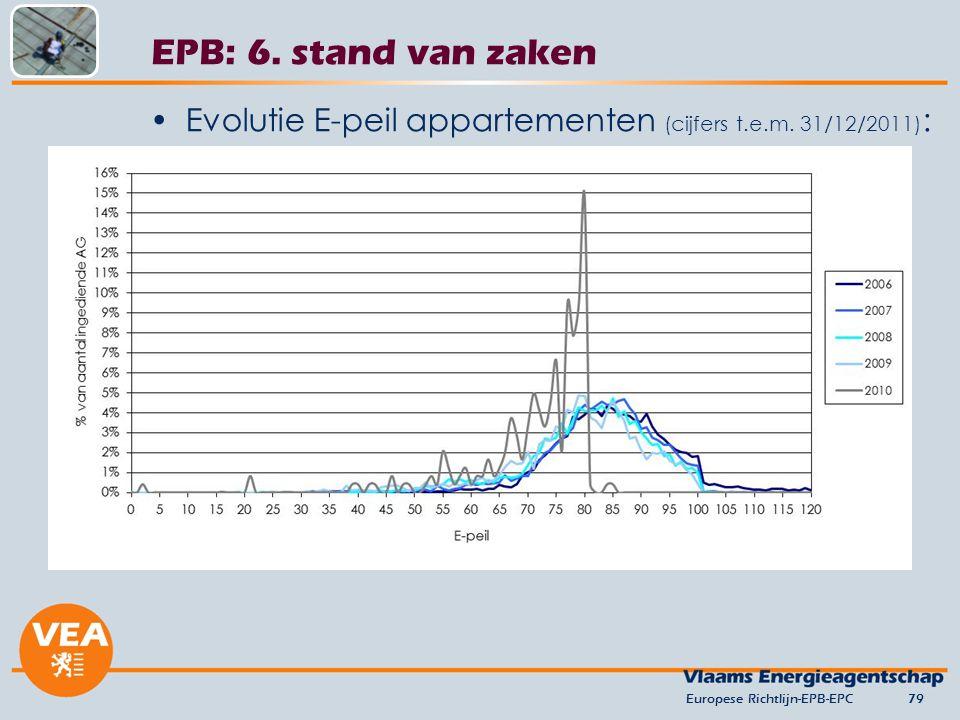 Evolutie E-peil appartementen (cijfers t.e.m.31/12/2011) : Europese Richtlijn-EPB-EPC79 EPB: 6.