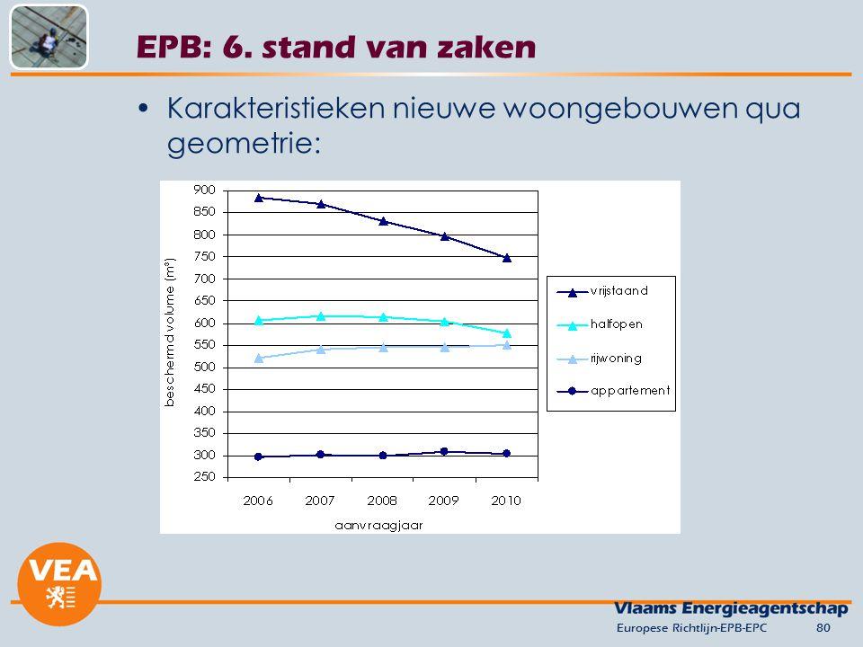 Karakteristieken nieuwe woongebouwen qua geometrie: Europese Richtlijn-EPB-EPC80 EPB: 6. stand van zaken