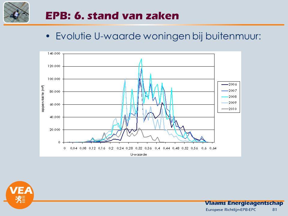 Evolutie U-waarde woningen bij buitenmuur: Europese Richtlijn-EPB-EPC81 EPB: 6. stand van zaken