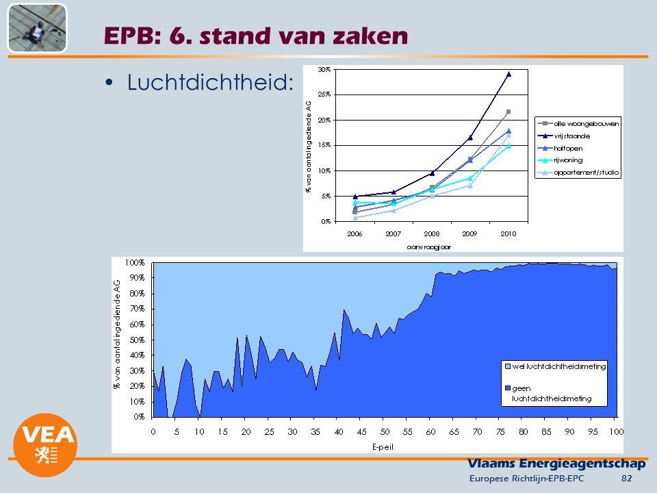 Luchtdichtheid: Europese Richtlijn-EPB-EPC82 EPB: 6. stand van zaken