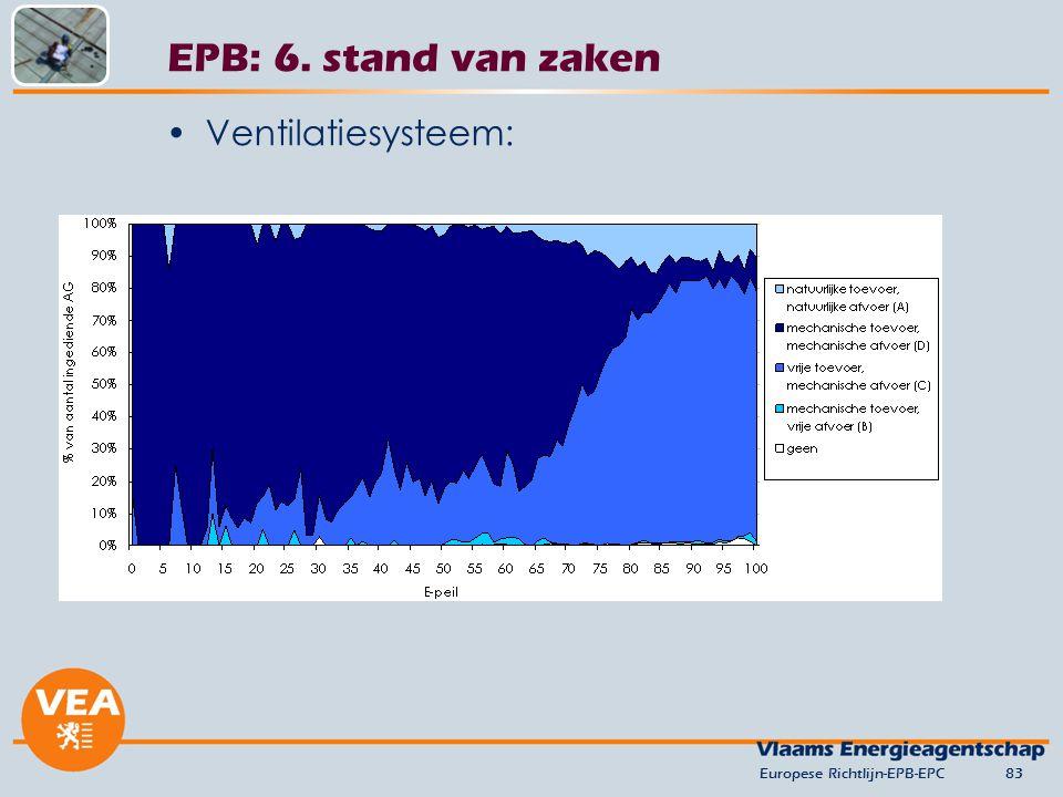 Ventilatiesysteem: Europese Richtlijn-EPB-EPC83 EPB: 6. stand van zaken