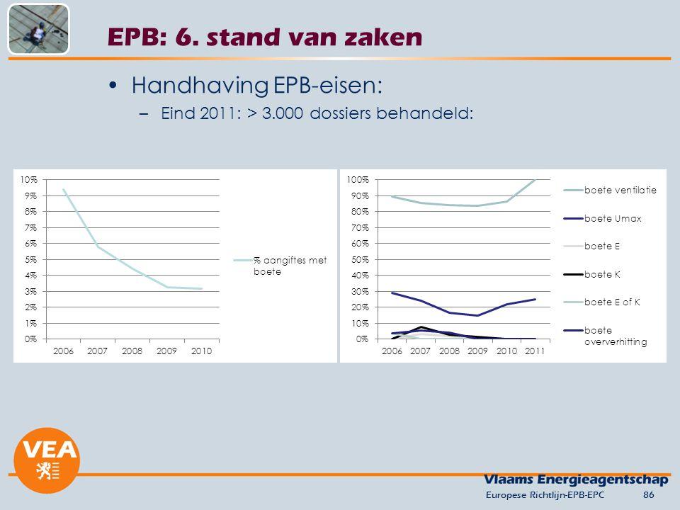 Handhaving EPB-eisen: –Eind 2011: > 3.000 dossiers behandeld: Europese Richtlijn-EPB-EPC86 EPB: 6. stand van zaken