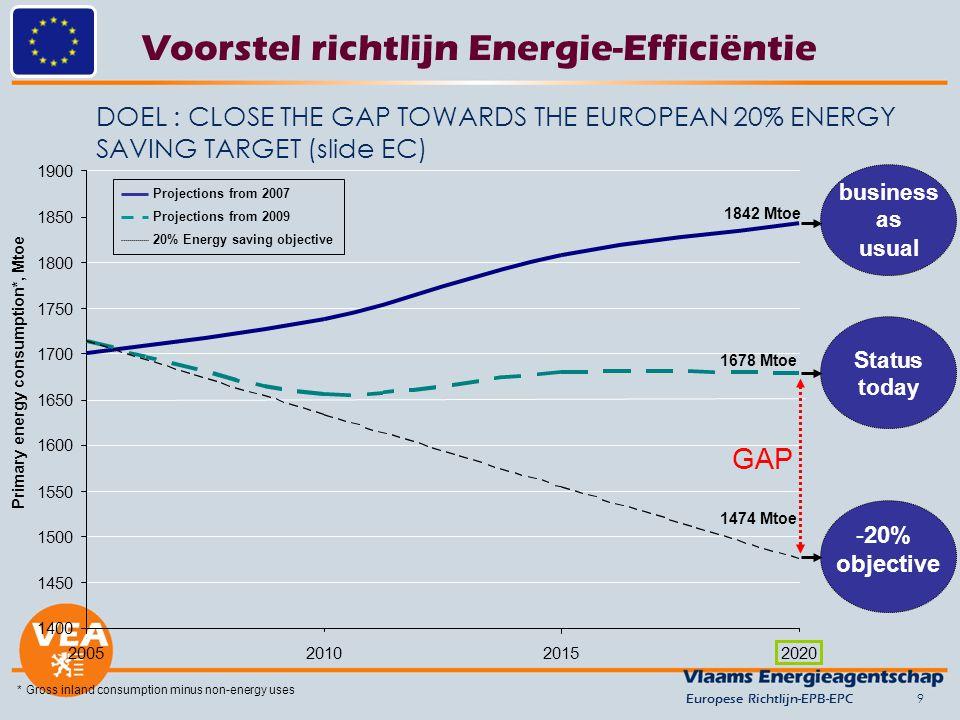 9 DOEL : CLOSE THE GAP TOWARDS THE EUROPEAN 20% ENERGY SAVING TARGET (slide EC) Voorstel richtlijn Energie-Efficiëntie Europese Richtlijn-EPB-EPC