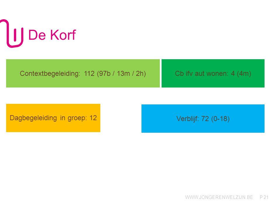 WWW.JONGERENWELZIJN.BE P De Korf 21 Contextbegeleiding: 112 (97b / 13m / 2h) Cb ifv aut wonen: 4 (4m) Dagbegeleiding in groep: 12 Verblijf: 72 (0-18)