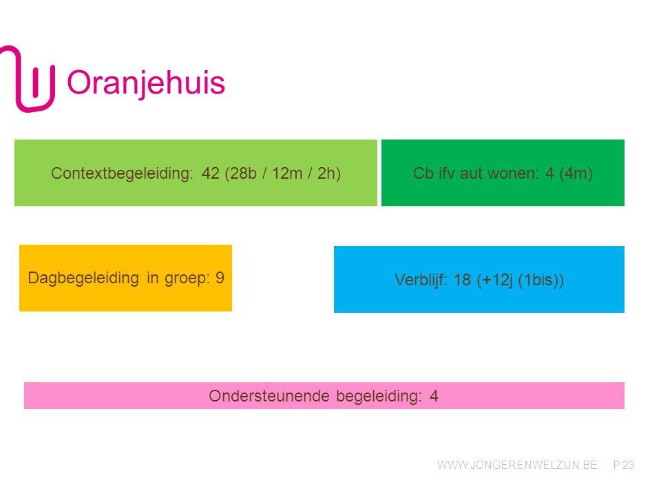 WWW.JONGERENWELZIJN.BE P Oranjehuis 23 Contextbegeleiding: 42 (28b / 12m / 2h) Cb ifv aut wonen: 4 (4m) Dagbegeleiding in groep: 9 Verblijf: 18 (+12j (1bis)) Ondersteunende begeleiding: 4