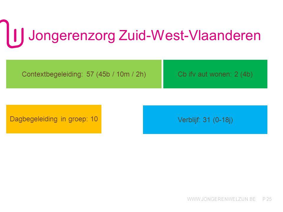 WWW.JONGERENWELZIJN.BE P Jongerenzorg Zuid-West-Vlaanderen 25 Contextbegeleiding: 57 (45b / 10m / 2h) Cb ifv aut wonen: 2 (4b) Dagbegeleiding in groep: 10 Verblijf: 31 (0-18j)